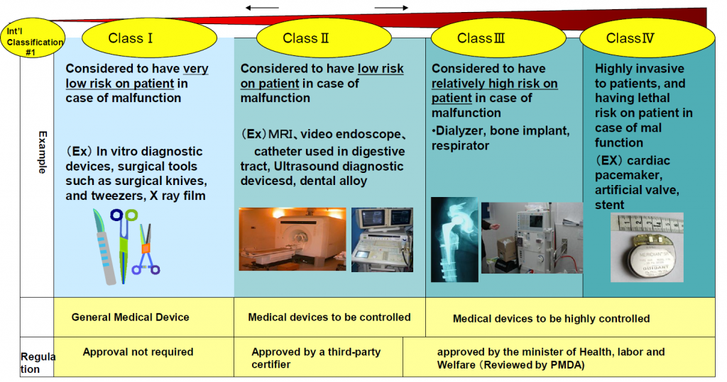 classification of medical devices Where one medical device is intended to be used together with another medical device, that may or may not be from the same manufacturer, the classification rules should apply separately to each of the devices.