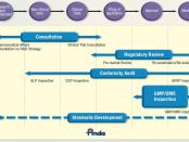Fig. 6. PMDA profile of services 2013-2014 [11]